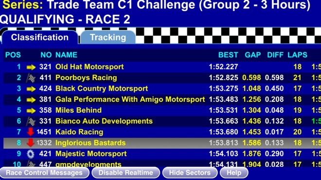 Rockingham 3H Qualification Results